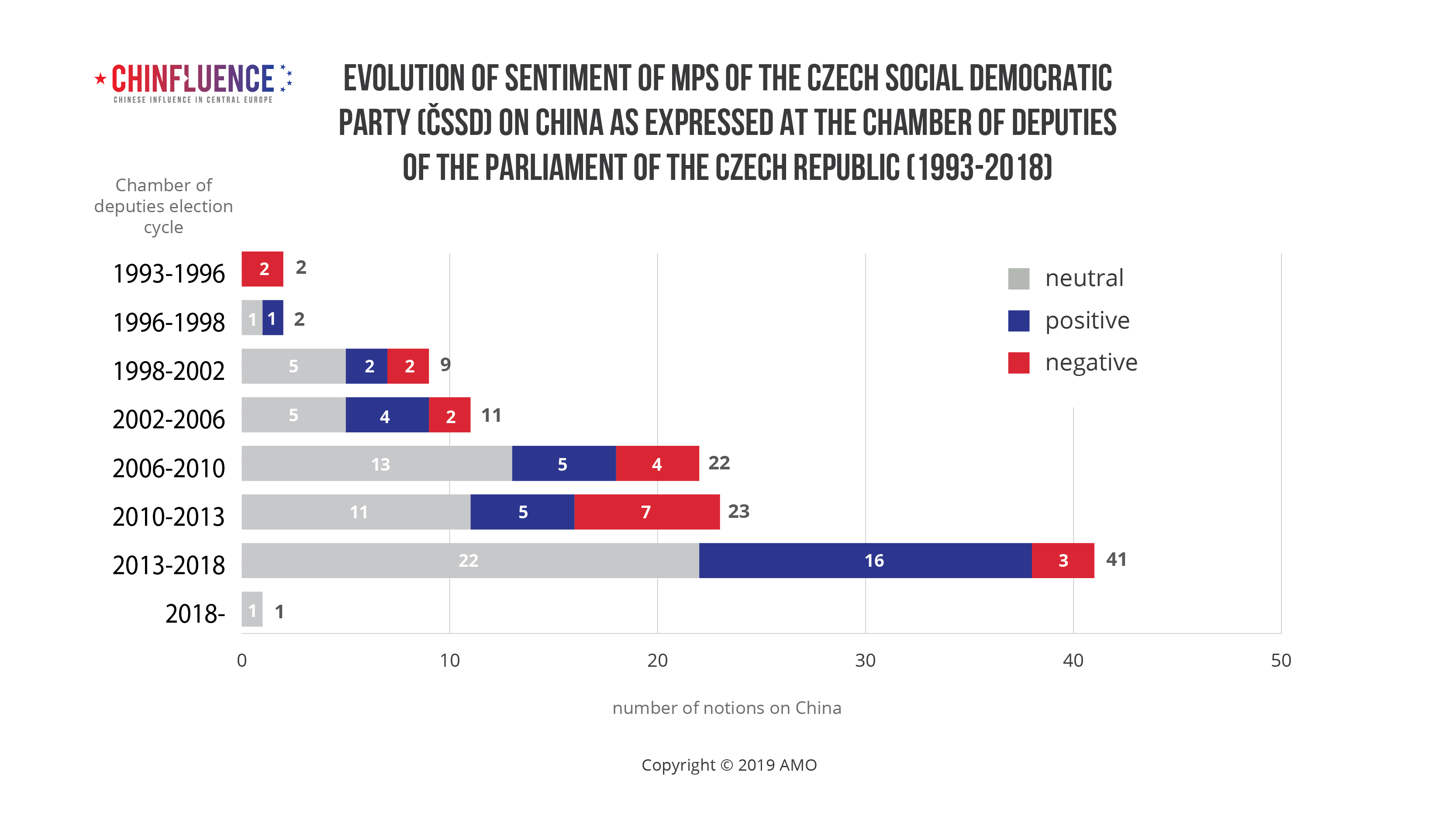 Evolution of sentiment of MPs of the Czech Social Democratic Party (CSSD) on China as expressed at the Chamber of Deputies of the Parliament of the Czech Republic (1993-2018)