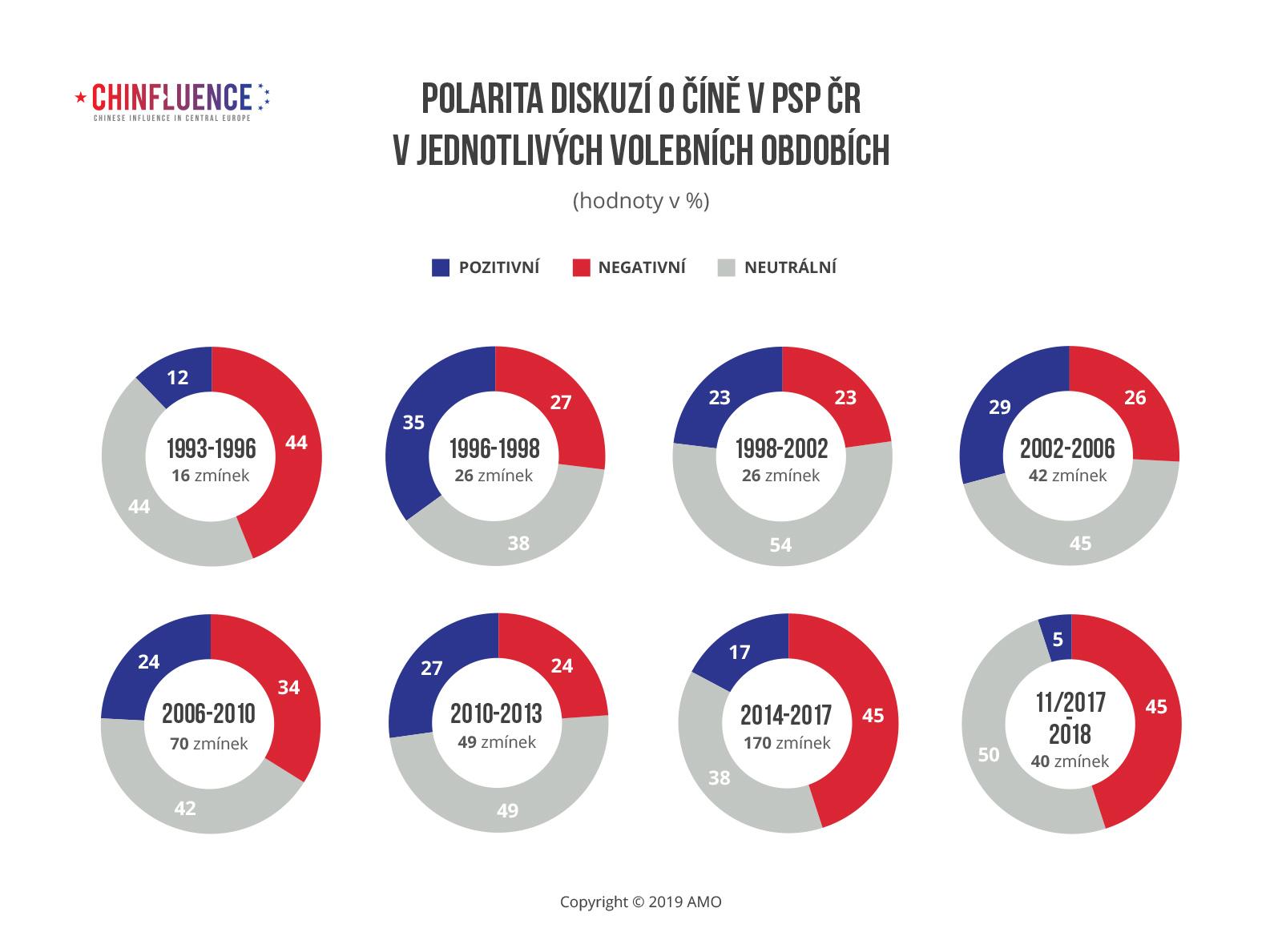 Polarita diskuzi o Cine v PSP CR v jednotlivych volebnich obdobich_8 grafu_procenta