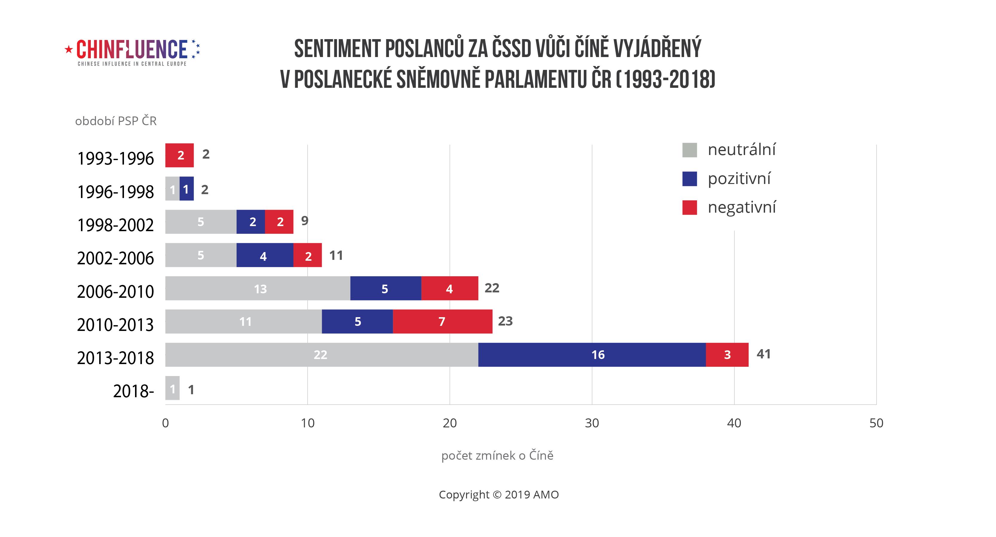 Sentiment poslancu za CSSD vuci Cine vyjadreny v Poslanecke snemovne Parlamentu CR-1993-2018-