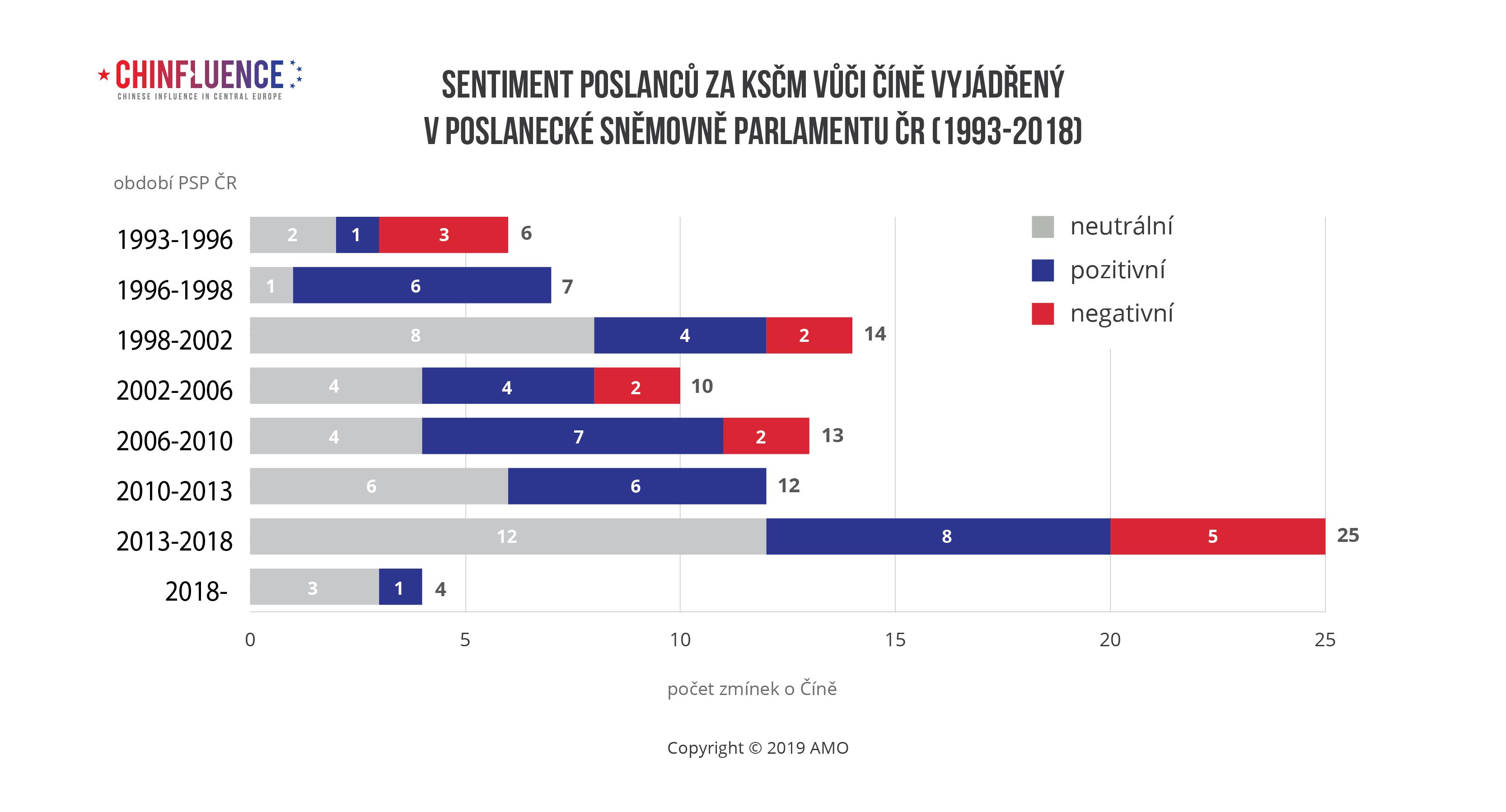 Sentiment poslancu za KSCM vuci Cine vyjadreny v Poslanecke snemovne Parlamentu CR-1993-2018-01