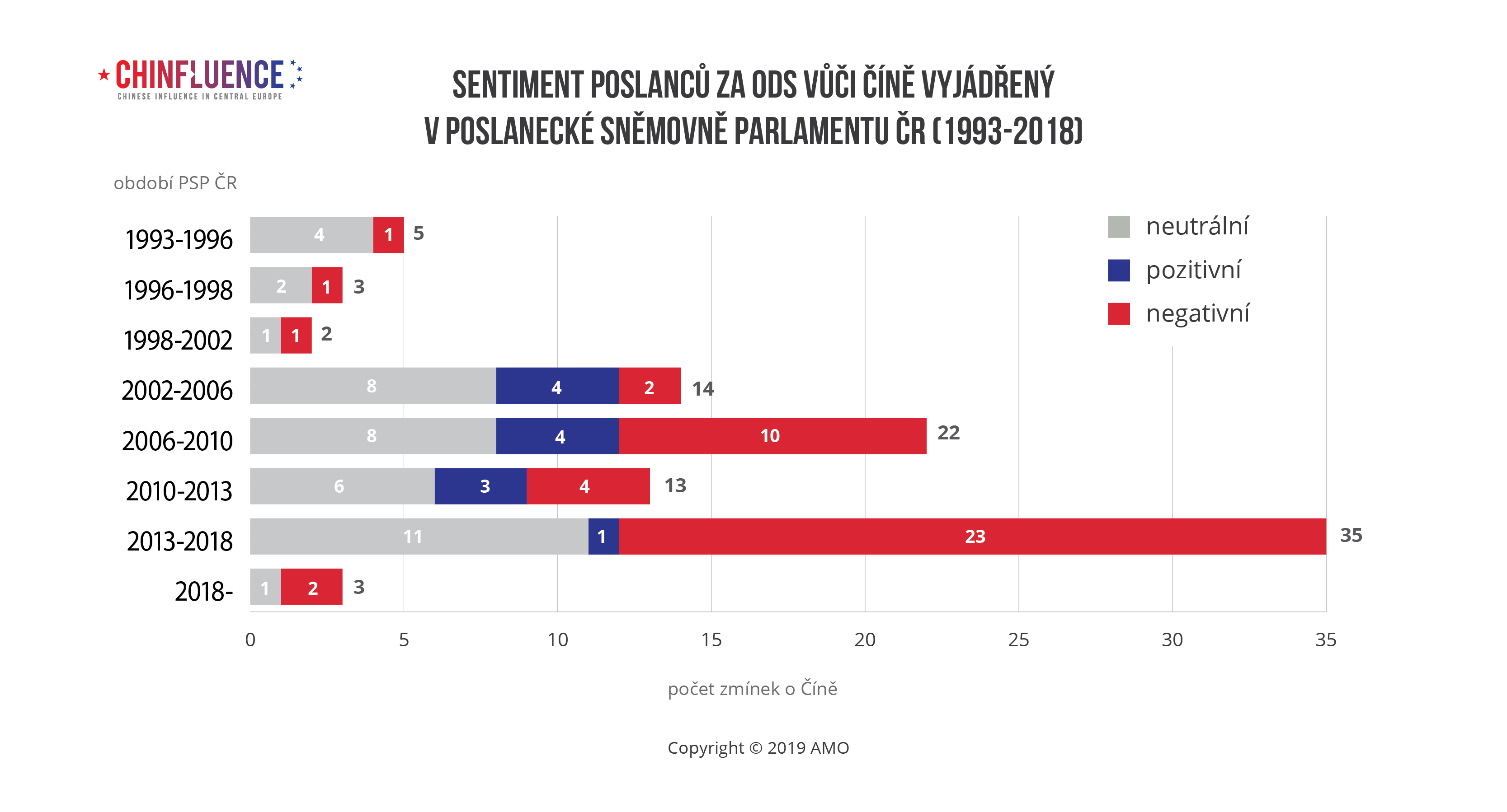 Sentiment poslancu za ODS vuci Cine vyjadreny v Poslanecke snemovne Parlamentu CR-1993-2018