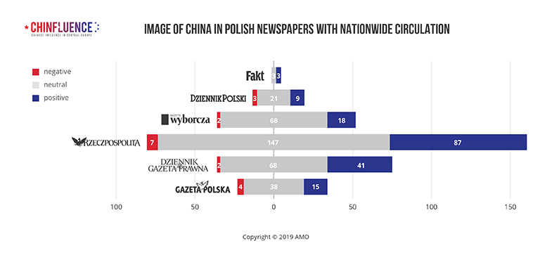 01_Image-of-China-in-Polish-newspapers-with-nationwide-circulation_bar-chart