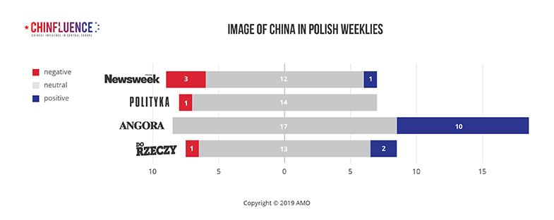 01_Image-of-China-in-Polish-weeklies_bar-chart