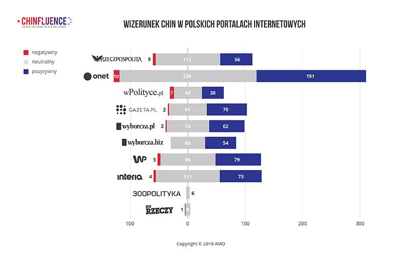 01_WIZERUNEK-CHIN-W-POLSKICH-PORTALACH-INTERNETOWYCH_bar-chart