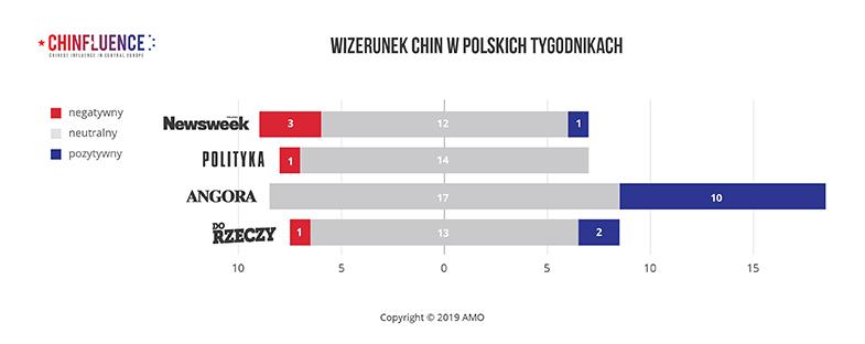 01_WIZERUNEK-CHIN-W-POLSKICH-TYGODNIKACH