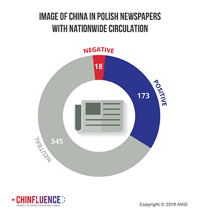02_Image-of-China-in-Polish-newspapers-with-nationwide-circulation_pie-chart
