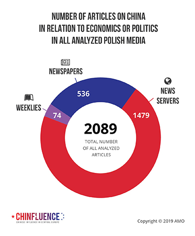 02_Number-of-articles-on-China-in-relation-to-economics-or-politics-in-all-analyzed-Polish-media