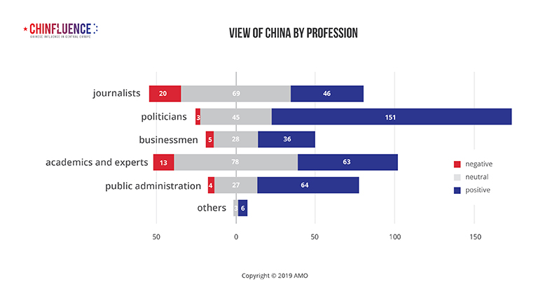 02_View-of-China-by-profession_bar-chart