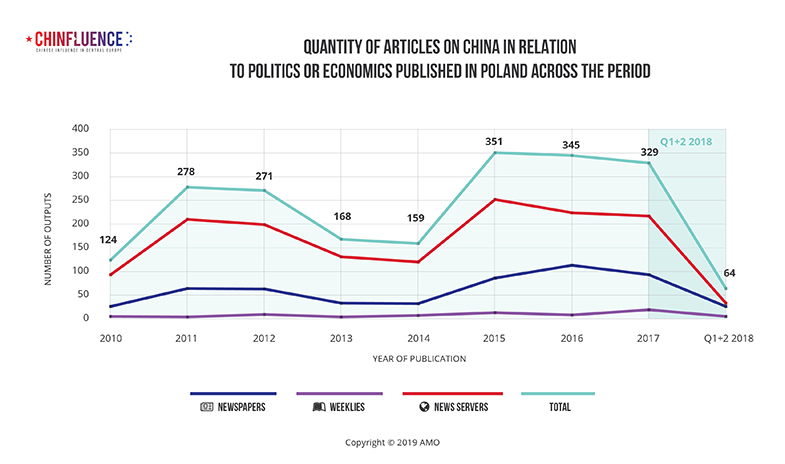 03_Quantity-of-articles-on-China-in-relation-to-politics-or-economics-published-in-Poland-across-the-period