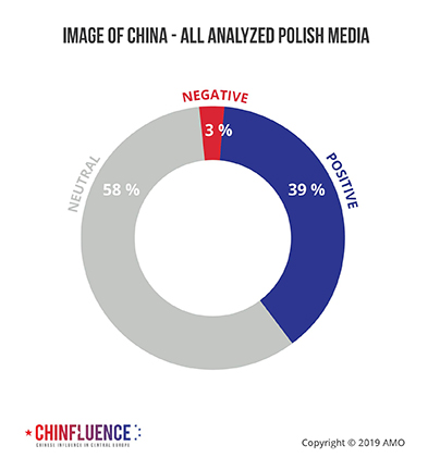 04_Image-of-China-all-analyzed-Polish-media